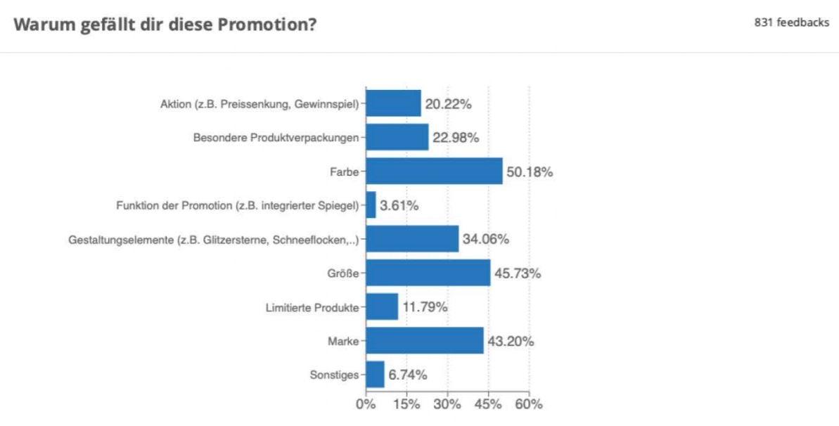 Promotion_Bewertung