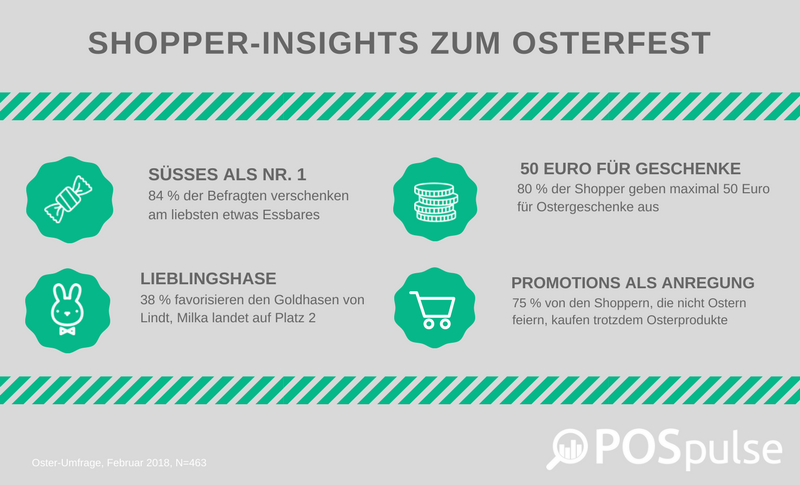 Shopper Insights zu Ostern (2)-027493-edited.png