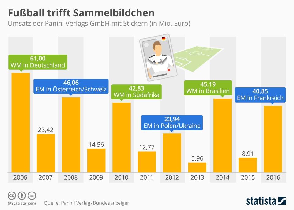 infografik_13925_umsatz_der_panini_verlags_gmbh_mit_stickern_n